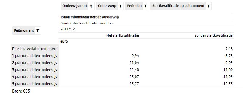 cbs_startkwalificatie