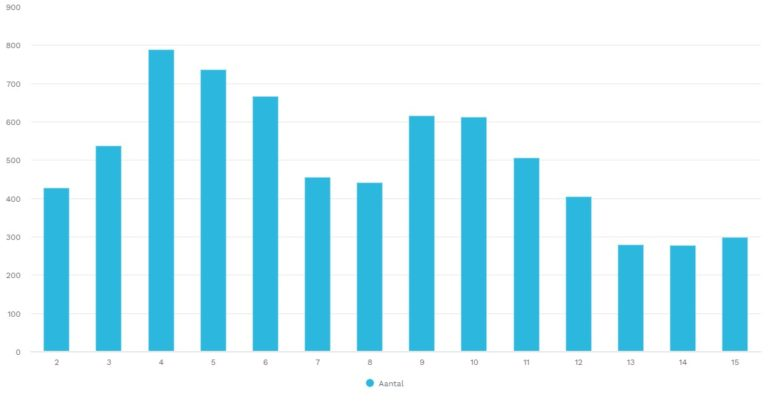 Aantal nieuwe vacatures in Noord-Holland-Noord per week