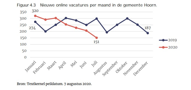online_vacatures_GemHoorn