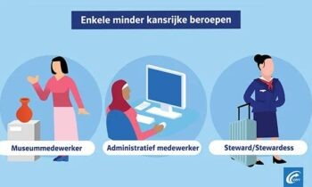 Minst kansrijke beroepen (update 29 juni 2021)