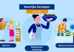 https://werkbijwestfriesland.nl/wp-content/uploads/2021/07/update_kansberoepen_artikel_tcm95-430857-236x168.jpg